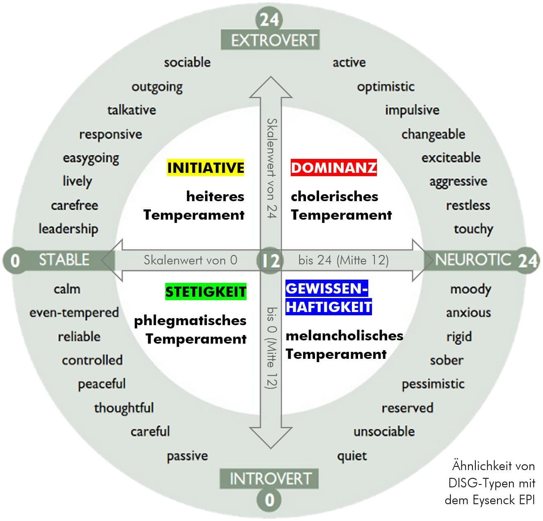 Ähnlichkeit von Eysenck EPI und DISG-Modell